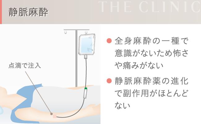 静脈麻酔の仕組み
